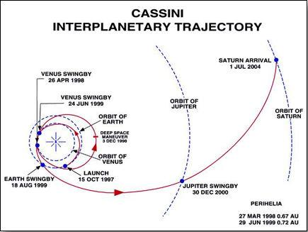 Cassini Interplanetary Trajectory