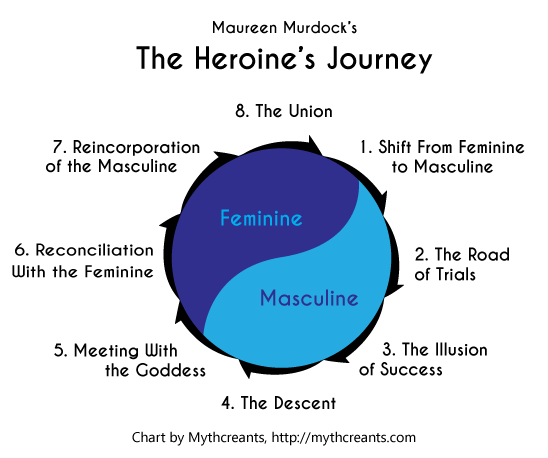 Heroine's Journey Stages